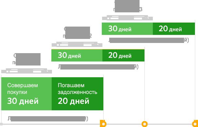 Льготный период по карте Сбербанка