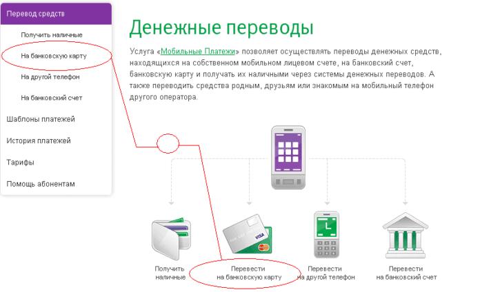 Перевод с Мегафон на карту Сбербанка через личный кабинет сотового оператора