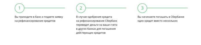 Схема рефинансирования кредита в Сбербанке