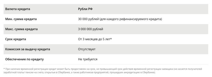 Условия программы рефинансирования кредитов в Сбербанке
