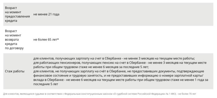 Требования к заемщикам при рефинансировании в Сбербанке