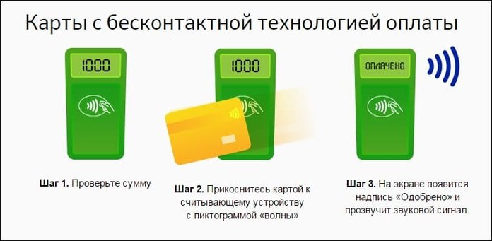 Схема оплаты бесконтактной картой
