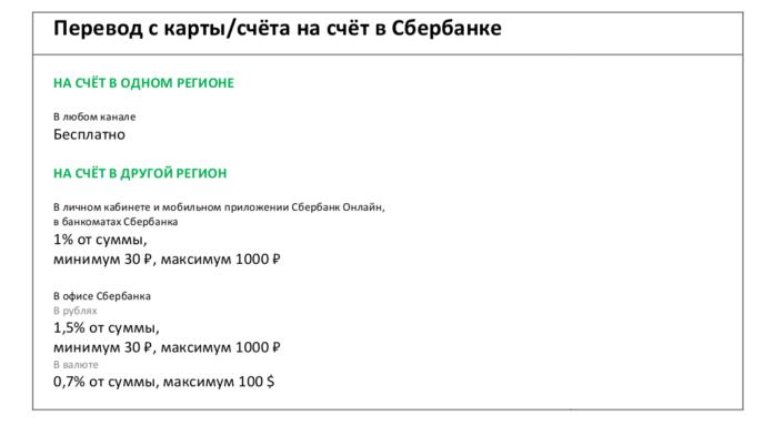 Комиссия за переводы с карты на счет Сбербанка