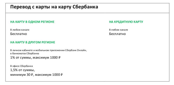 Как пополнить кредитную карту Сбербанка без комиссии?