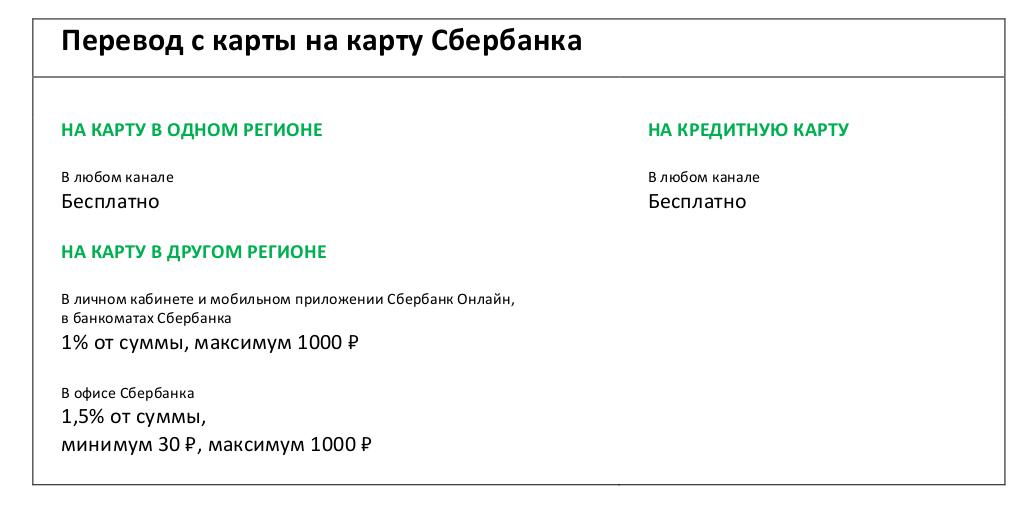 Оплата картой сбербанка в другом регионе комиссия