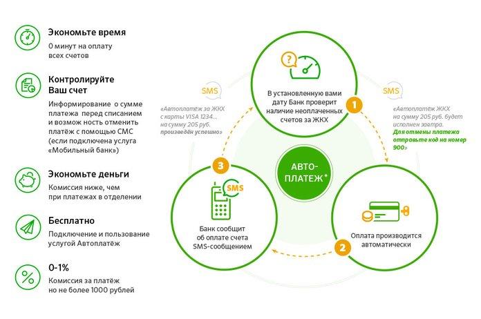 Схема работы услуги Автоплатеж от Сбербанка