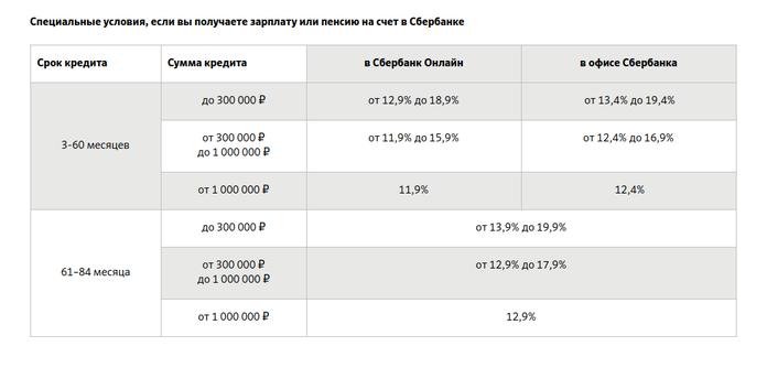 """Условия кредита """"Новогодний"""" для зарплатных клиентов"""