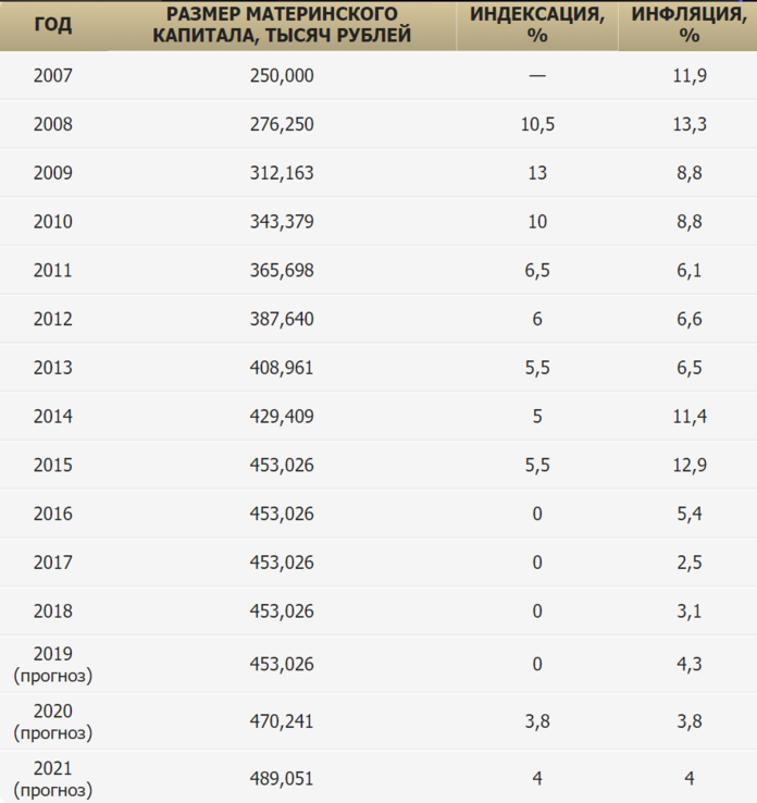 таблица индексации материнского капитала по годам