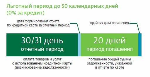 Схема действия льготного периода по кредитной карте Сбербанка