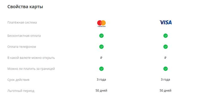 Условия по классическим кредитным картам Сбербанка