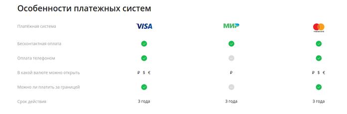Платежные системы карт Моментум от Сбербанка